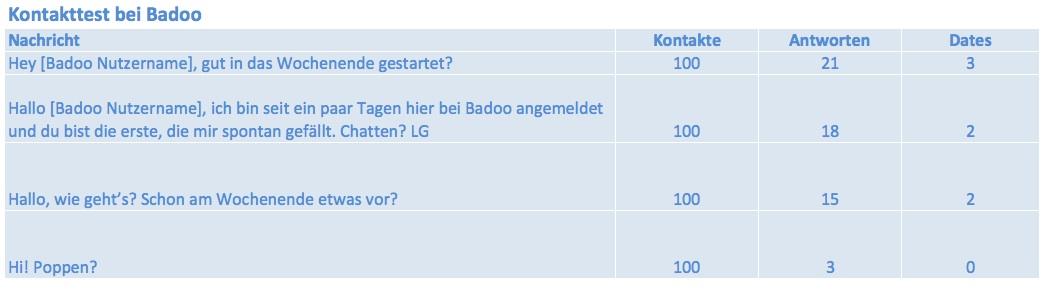 Badoo profil erstellen